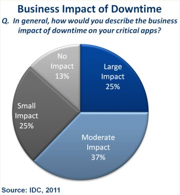 Business_Impact
